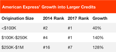 AmEx Business Lending Growth