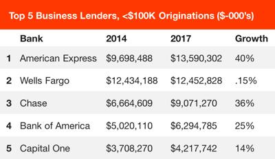 Top 5 Business Lenders <100K