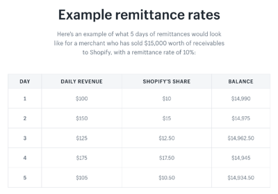 Shopify Capital Remittance Rates