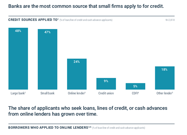 info from small business credit survey 2017 by federal reserve